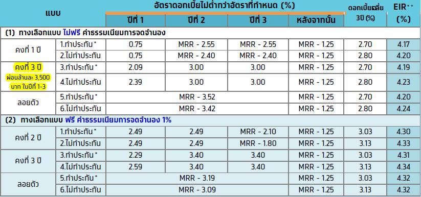 อัตราดอกเบี้ยสินเชื่อบ้านธนาคารกรุงไทย ซื้อบ้าน กู้บ้าน ขอนแก่น